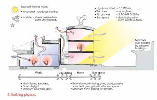 The Beddington Zero Energy Development - a sustainable design solution