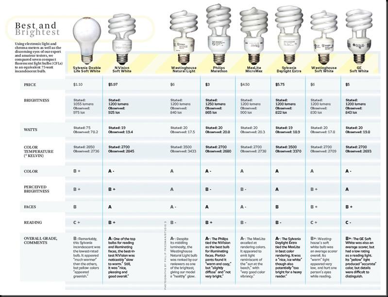 Light Bulb Conversion Watts Centralroots Com