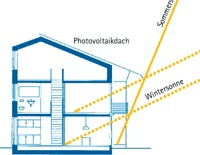 Solarsiedlung_Image 11
