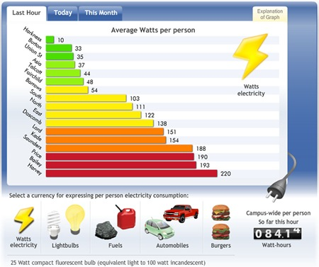 Building Dashboard graph showing watts per person consumed in each dorm / note options for burgers, light bulbs, and autos