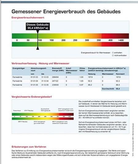 Sample format of a German Energy Certificate
