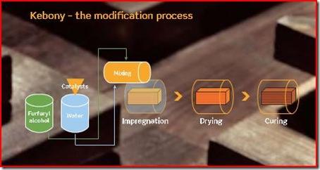 Kebony Process_Image 01